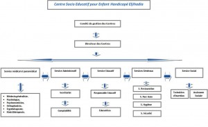 Organigramme Dcheira-El jihadia